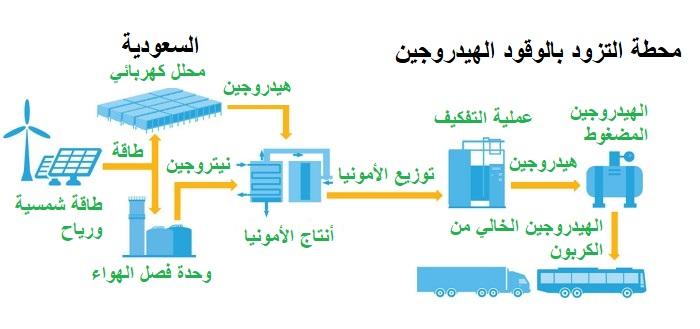 ما هي الأمونيا الزرقاء وطريقة استخراجها