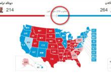 خسارة ترامب وفوز جو بايدن نتائج الانتخابات الرئاسية الأمريكية التمهيدية 2020 توقع قريب