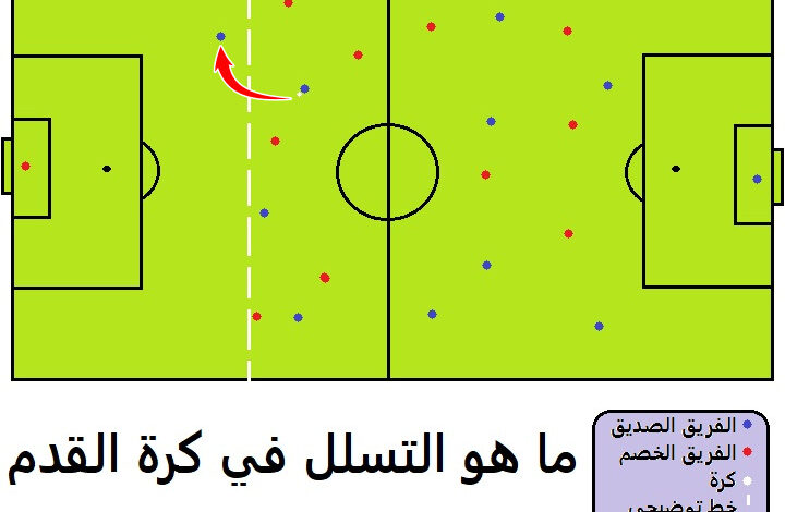 ما هو التسلل في كرة القدم