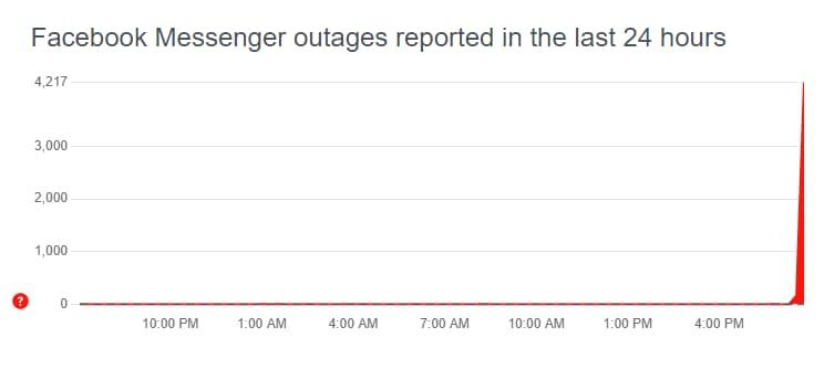 وأشار موقع Down Detector، المتخصص في تتبع إخفاقات الموقع، إلى تعليق الخدمة على منصات فيسبوك وإنستغرام وواتساب.